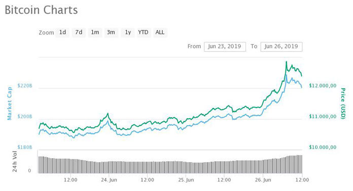 price chart of Bitcoin BTC