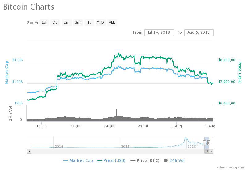 Bitcoin (BTC) – world's largest cryptocurrency by market cap