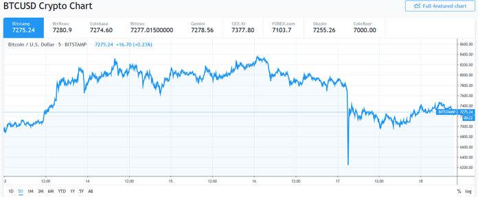 Sale in Bitstamp of Bitcoin BTC