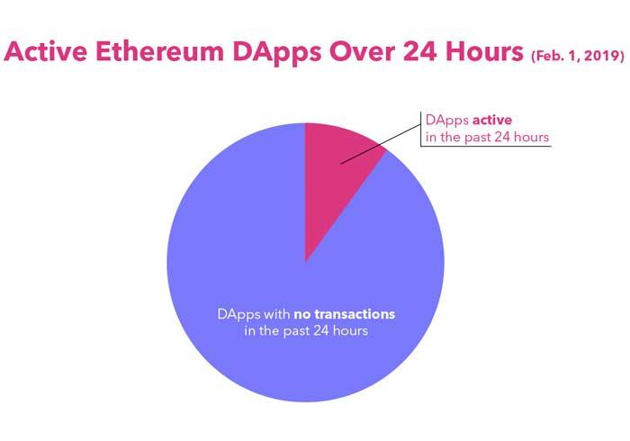 ethereum eth dapps