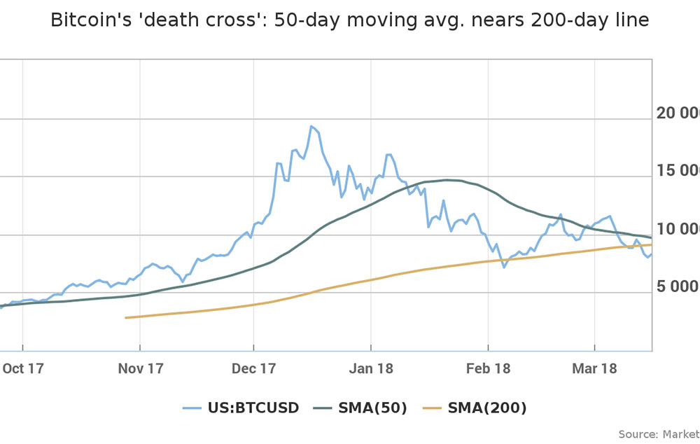 death cross chart