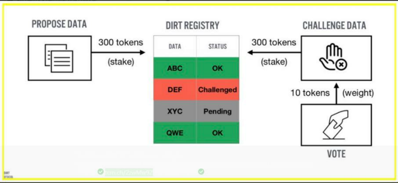 Dirt is a protocol of decentralized information