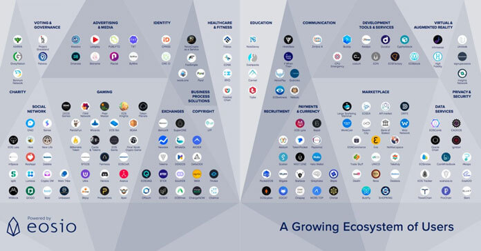 All applications built on EOS.IO