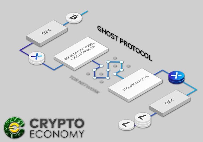 ghost protocol nix plataforma