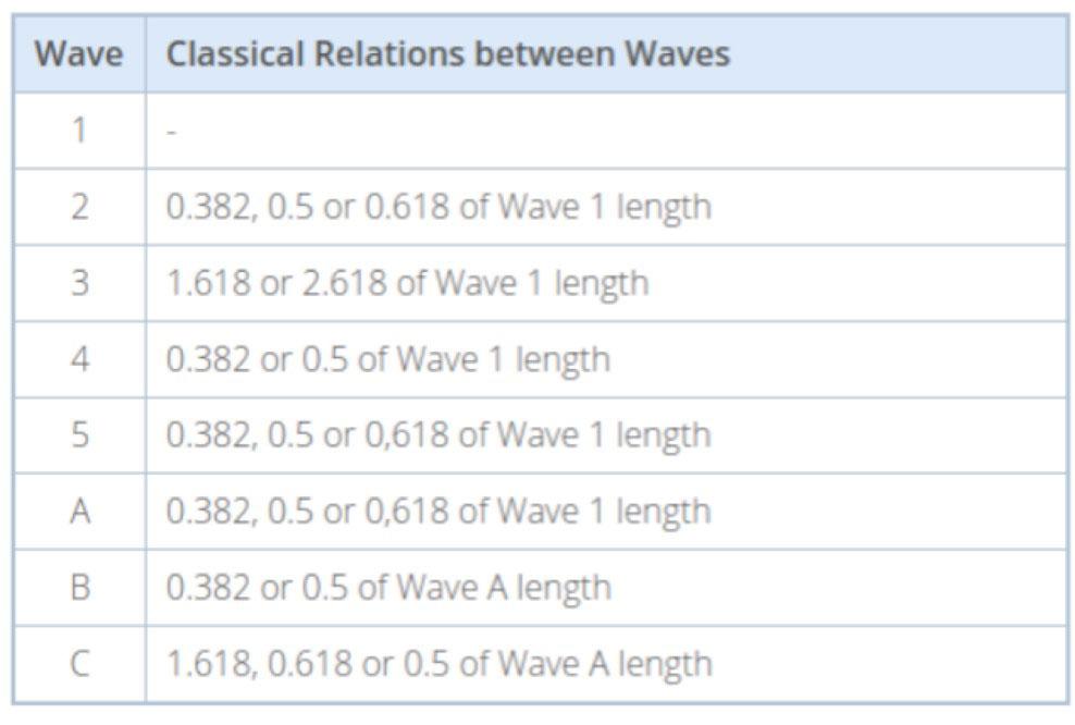 Fibonacci canon chart
