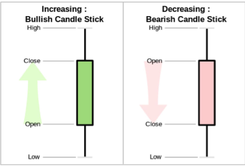 Bullish or Bearish candlesticks
