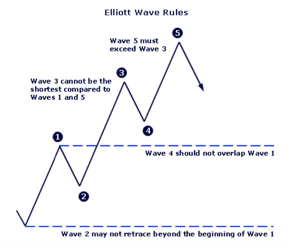 Elliot Wave Theory Rules