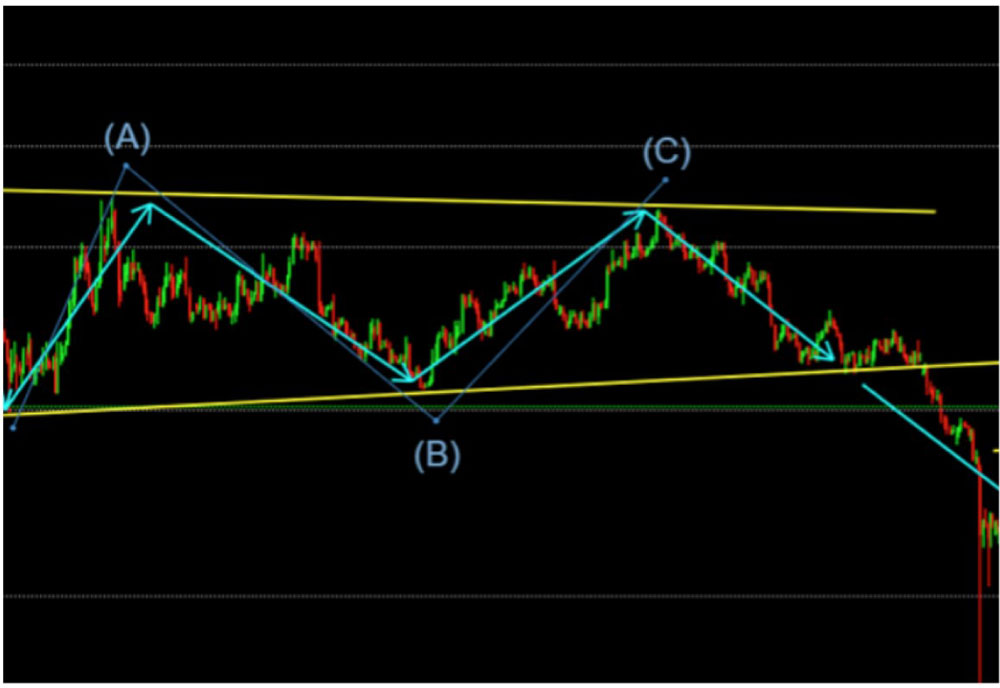 Technical analysis with Elliot Waves Theory