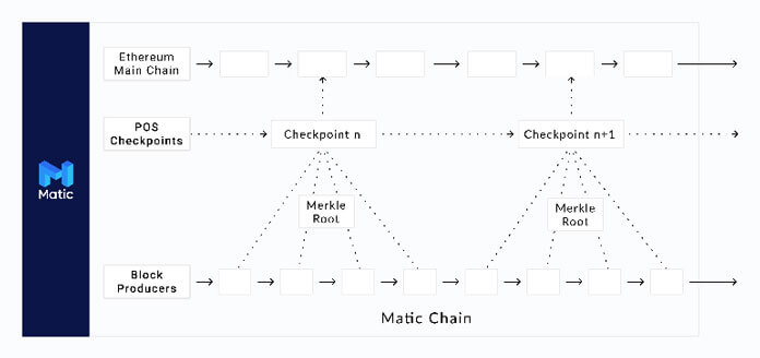proof of stake matic network