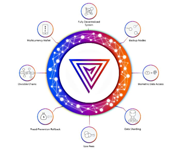 Multiversum blockchain solutions