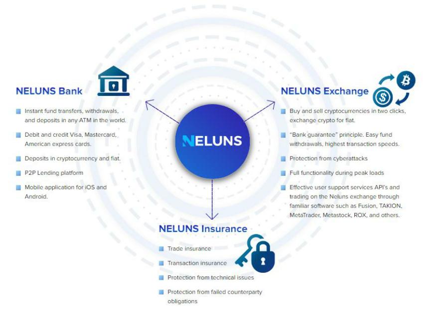 Neluns bank exchange and insurance blockchain