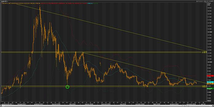 the price of Bitcoin (BTC)