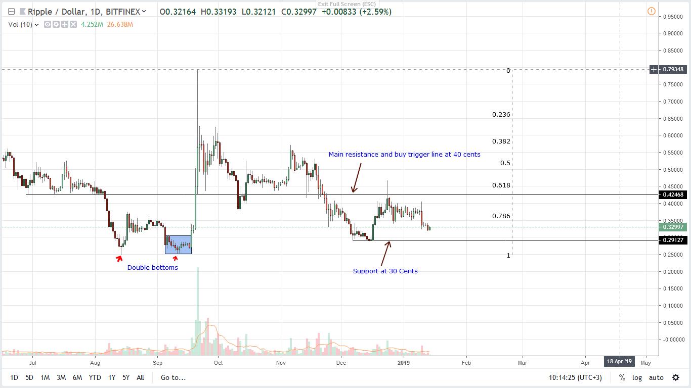 Ripple xrp price analysis