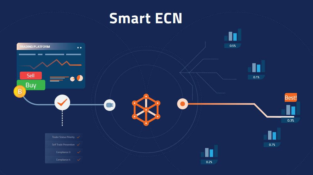 Smart ECN Blockstation