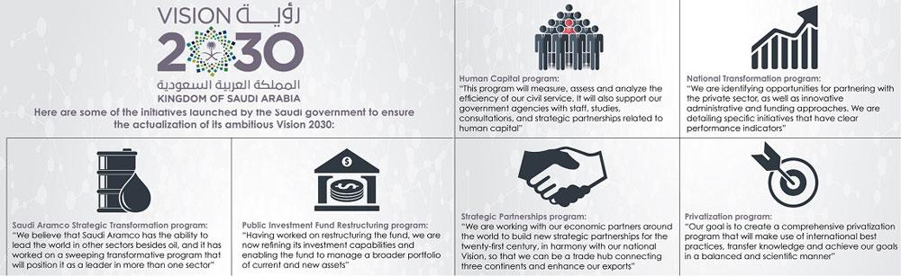 vision 2030 development