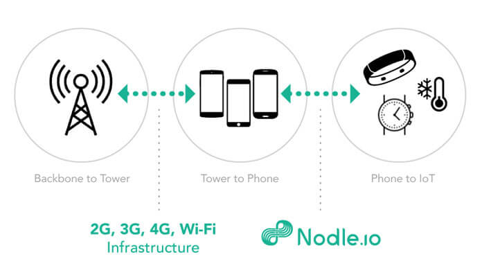 The Nodle, Get Crypto App