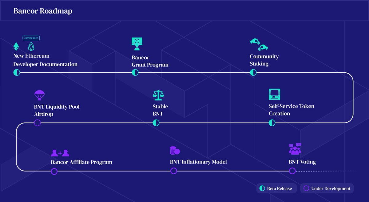 Bancor New Roadmap