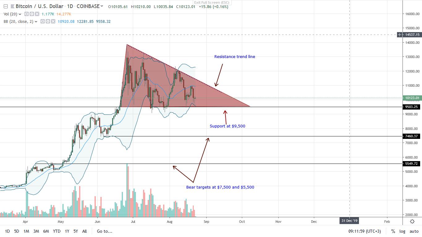 bitcoin btc price 23/08/2019