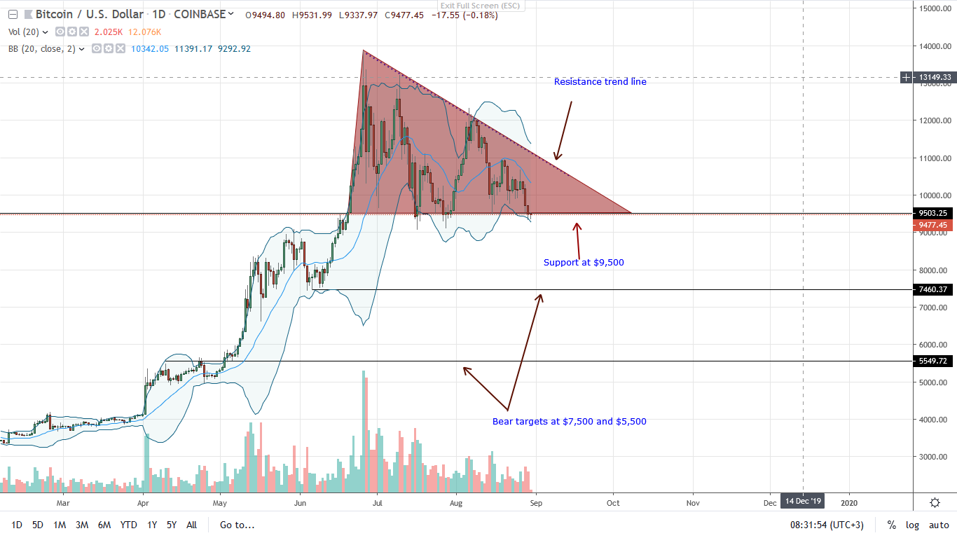 Bitcoin Daily Chart--Aug 30