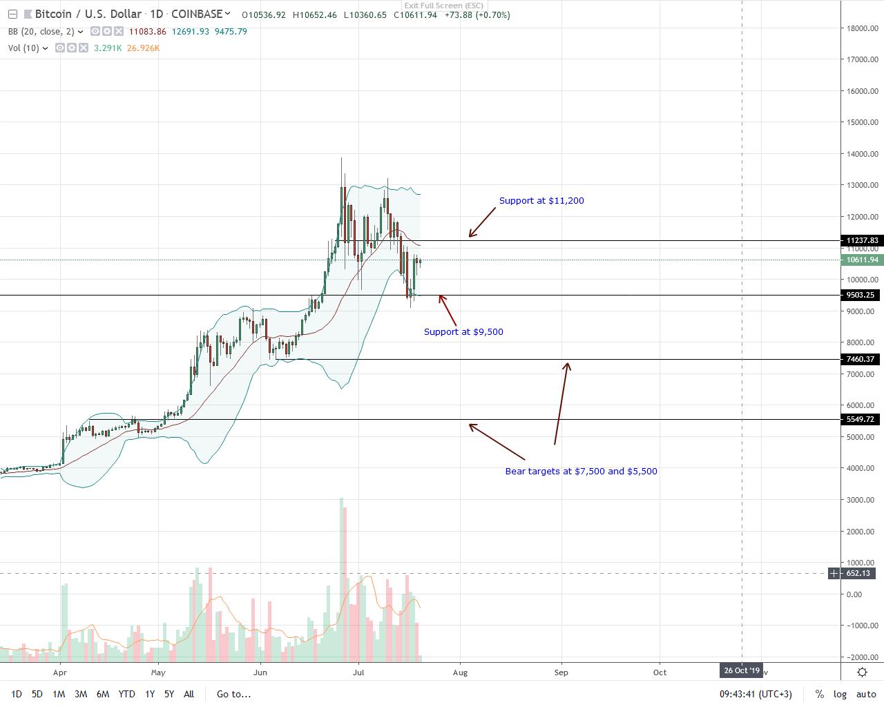 Bitcoin Daily Chart--July 20