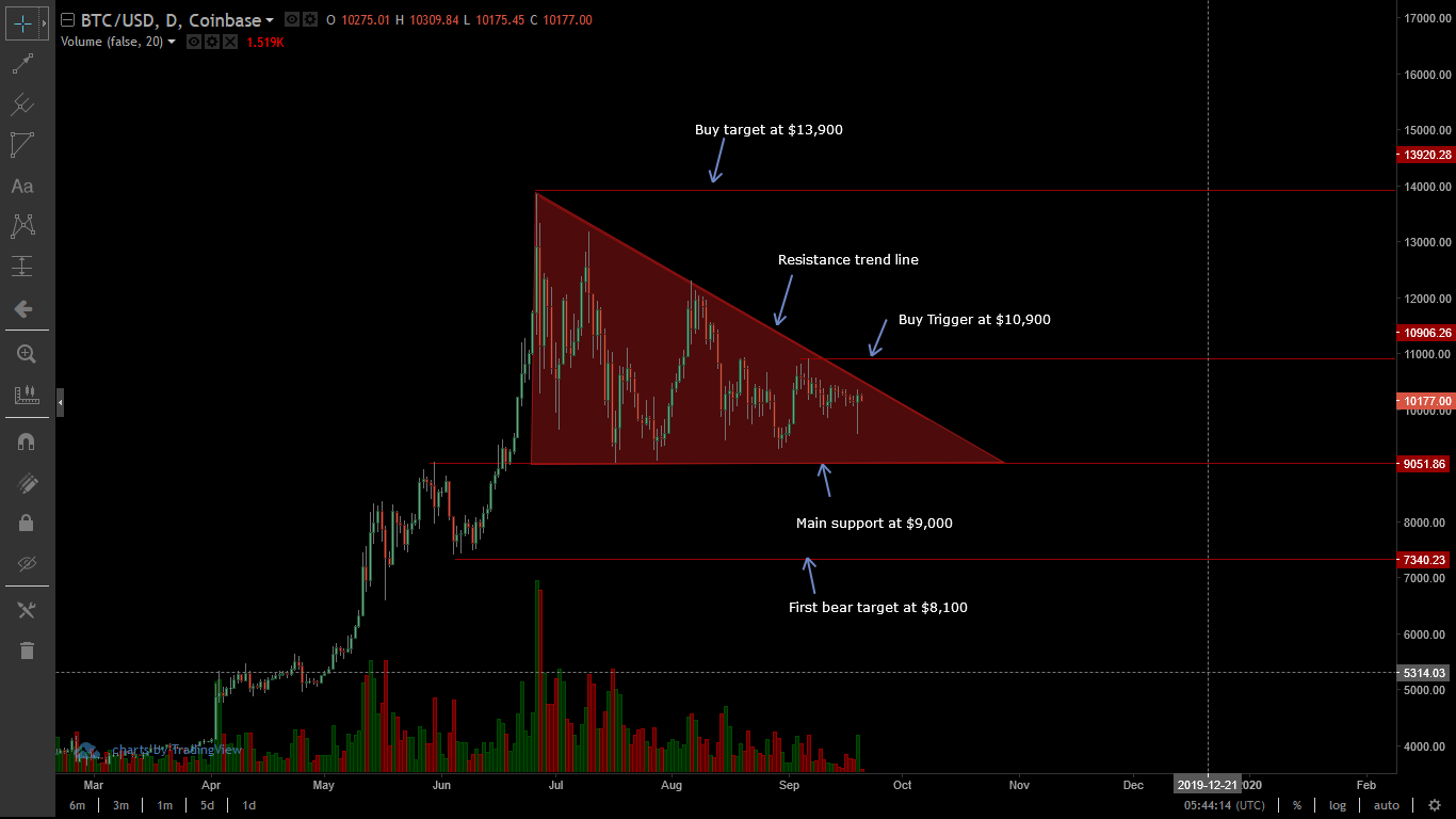 Bitcoin Daily Chart-Sep 20