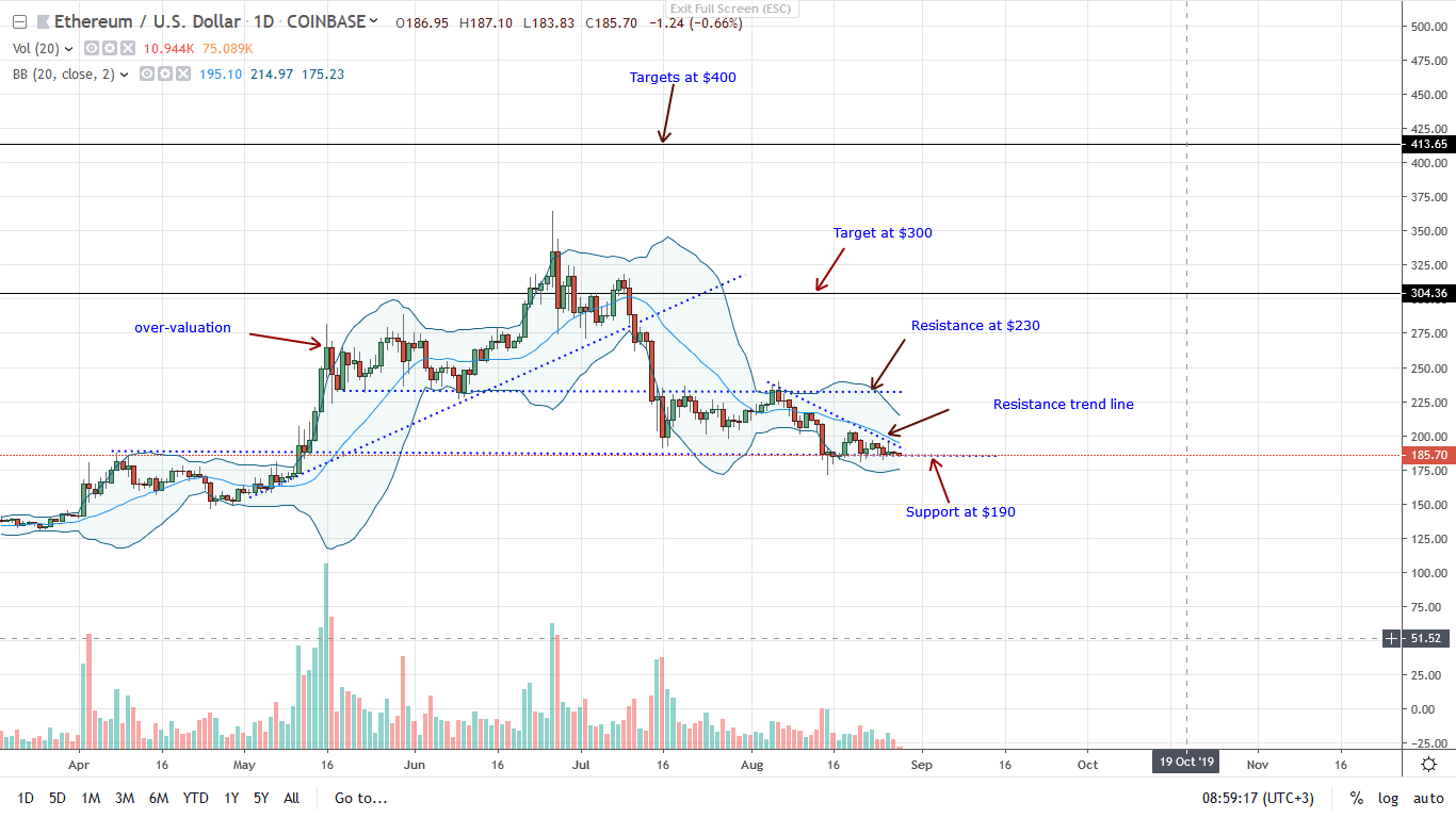Ethereum ETH price analysis