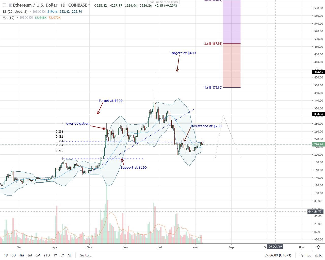 Ethereum USD Price