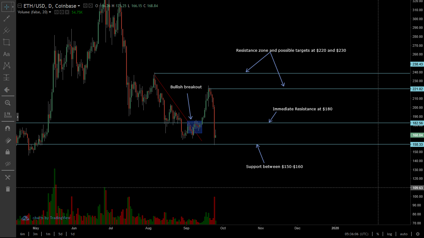 Ethereum Daily Chart for Sep 25