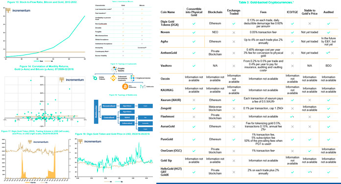 Report's graphs stablecoins gold bitcoin