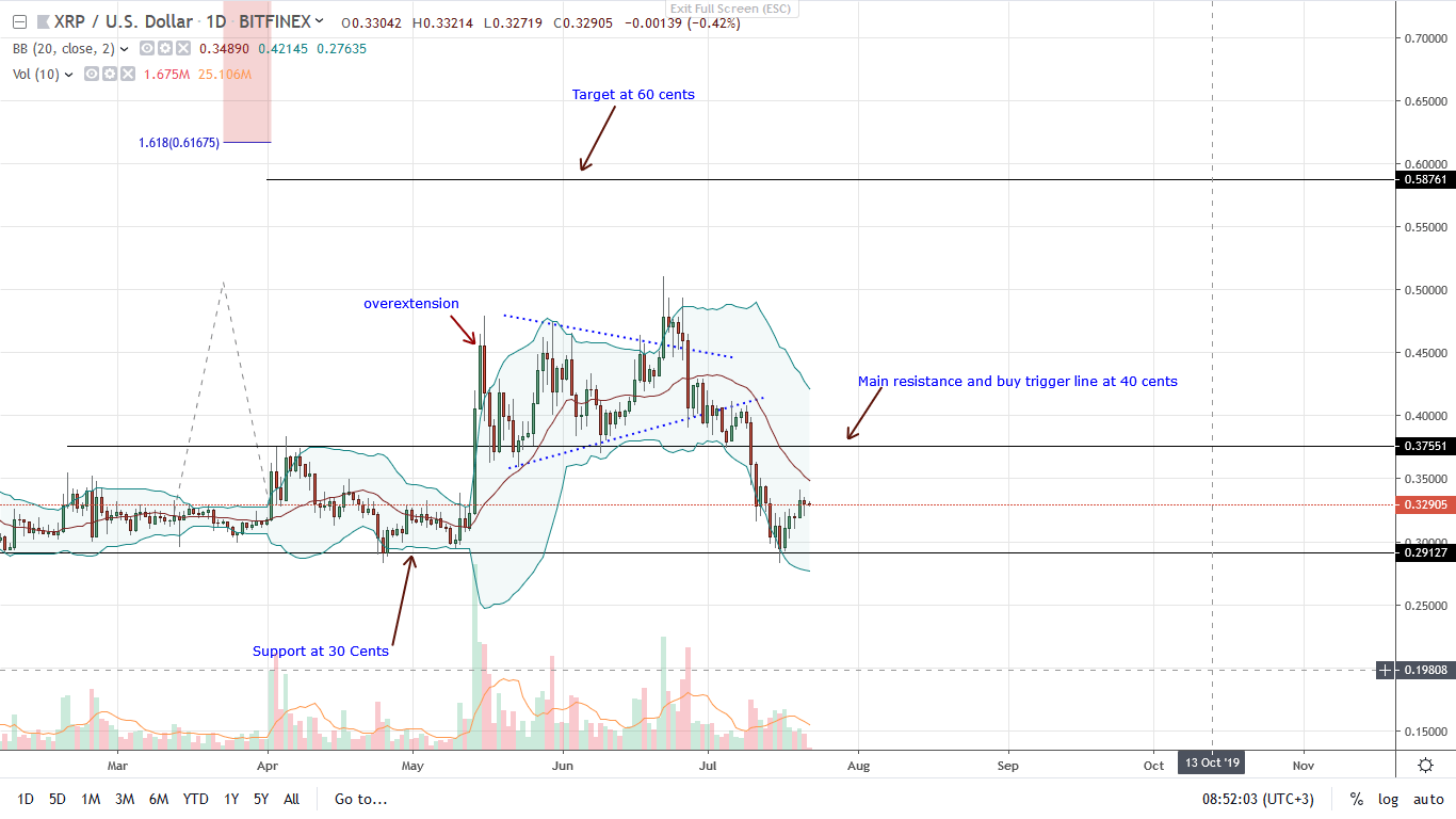 price of ripple xrp