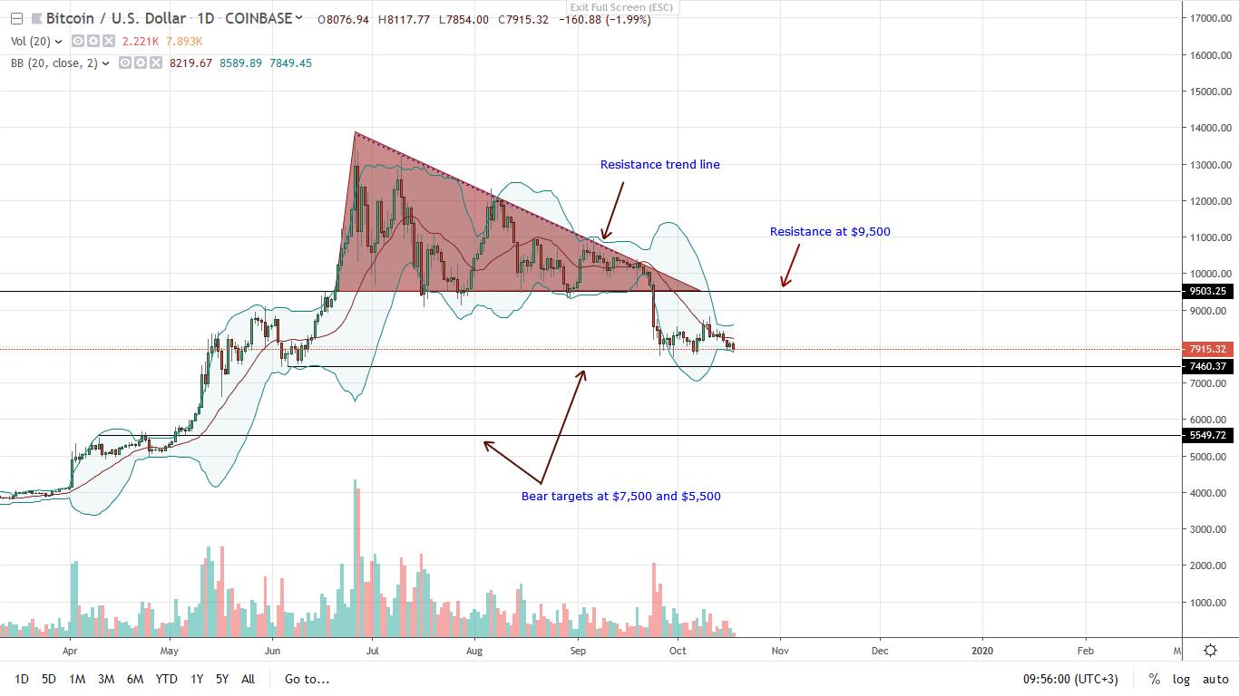 bitcoin price 18/10/2019