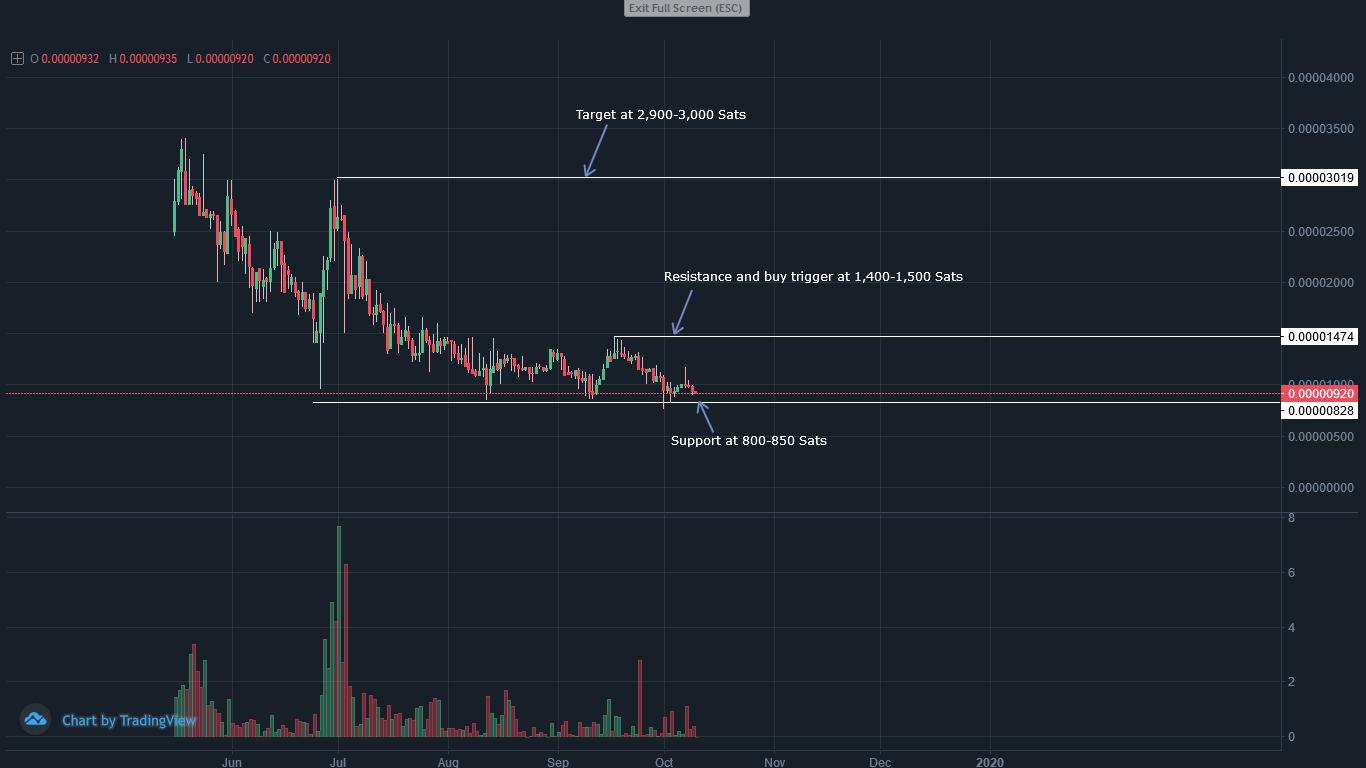 price NIX/BTC