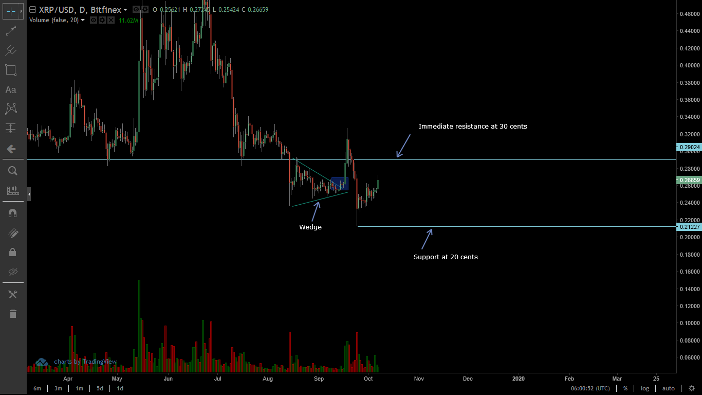 XRP Daily Chart for Oct 7