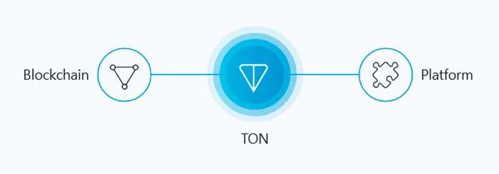 telegram-ton gram