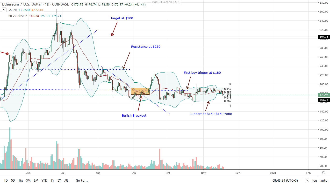 Ethereum Daily Chart for Nov 20