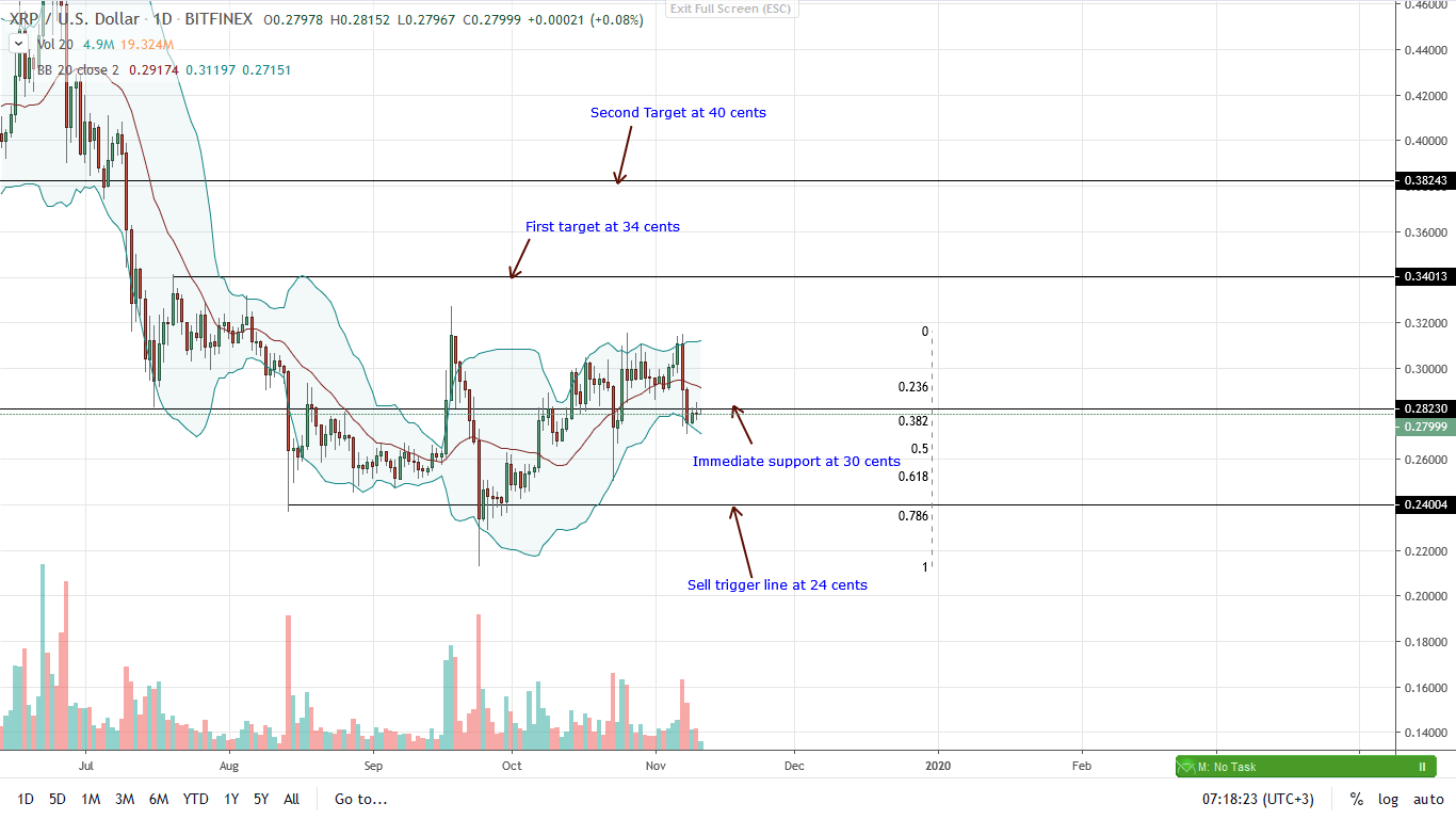 Ripple Daily Chart for Nov 11