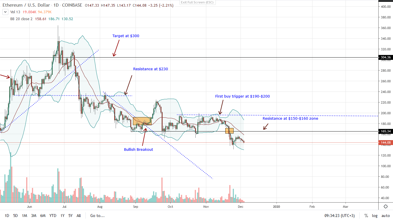 Ethereum price Daily Chart