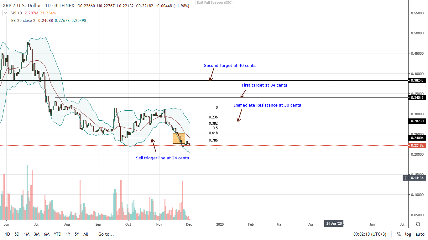 Ripple Daily Chart price