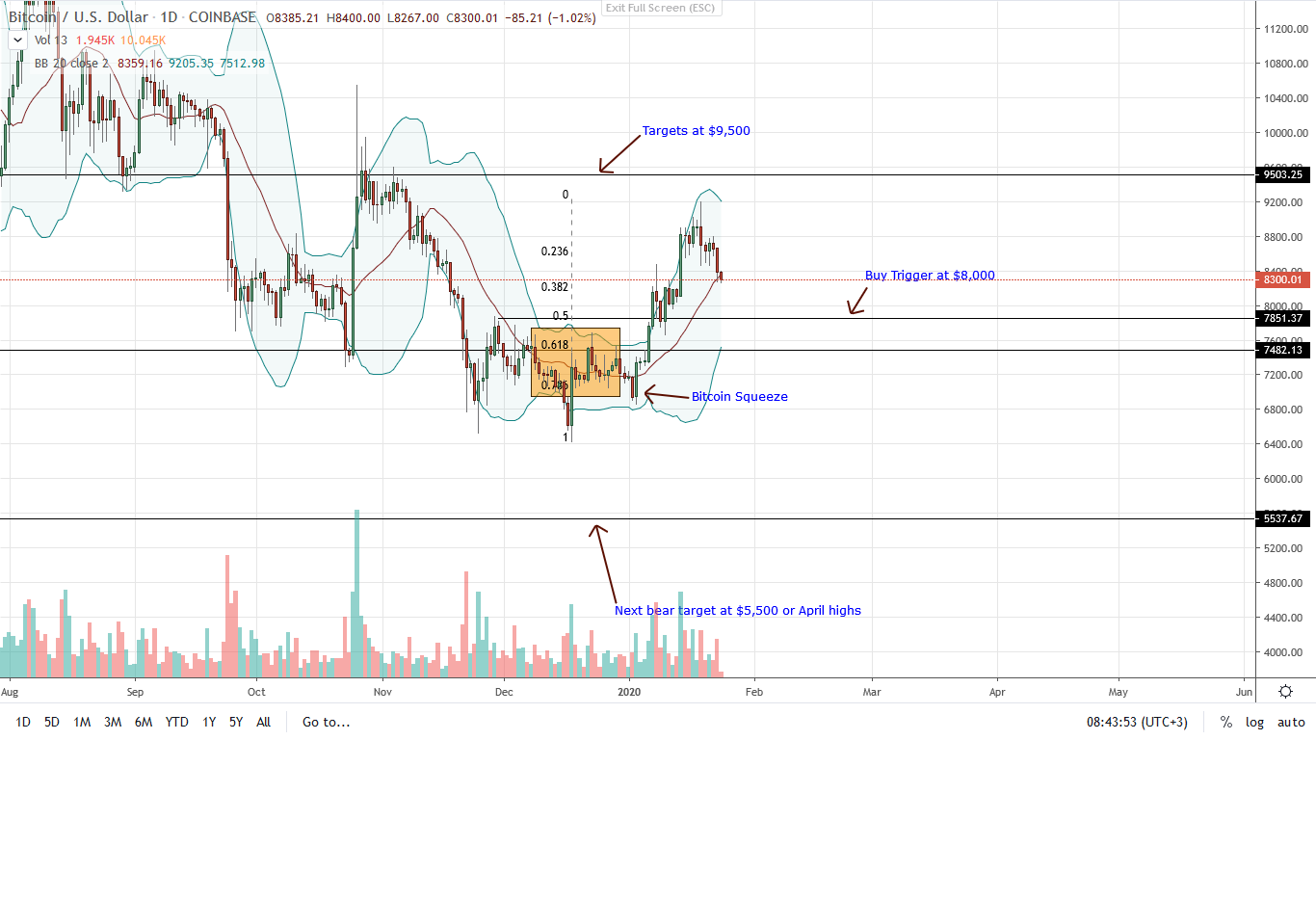 Bitcoin [BTC] Price Analysis: Bitcoin Prices Cool off, Retesting the 20-day MA, but is $7,500 on the Table?