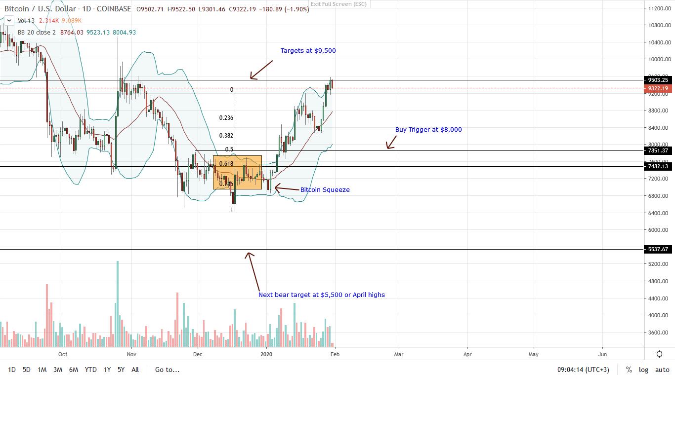 Bitcoin Daily Chart 31/01/2020