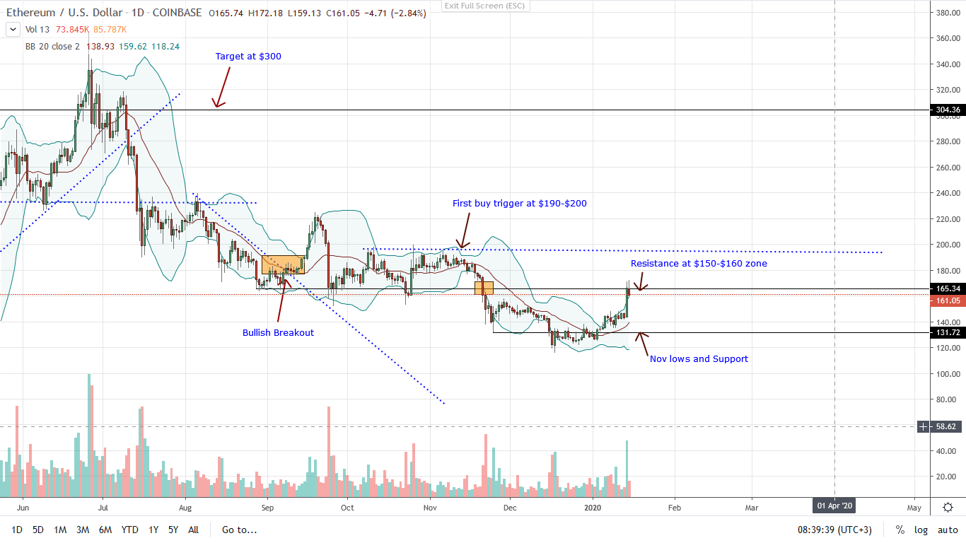 Ethereum Daily Chart