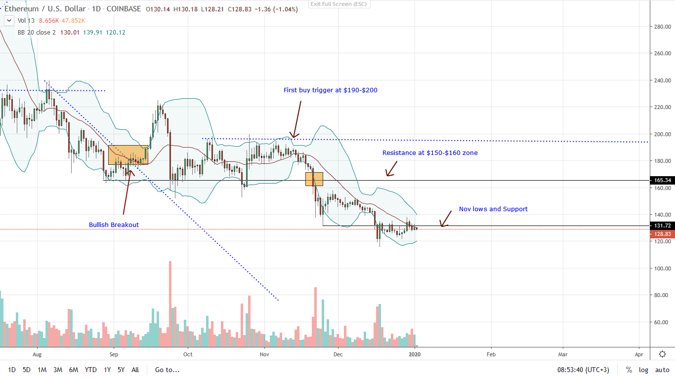 Ethereum Daily char