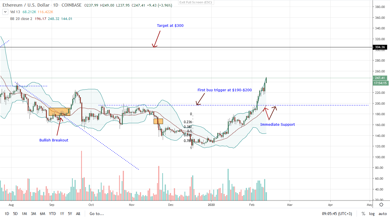 Ethereum Price Analysis 12/02/2020