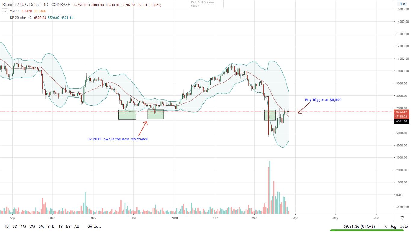 Bitcoin BTC Daily Chart for Mar 27