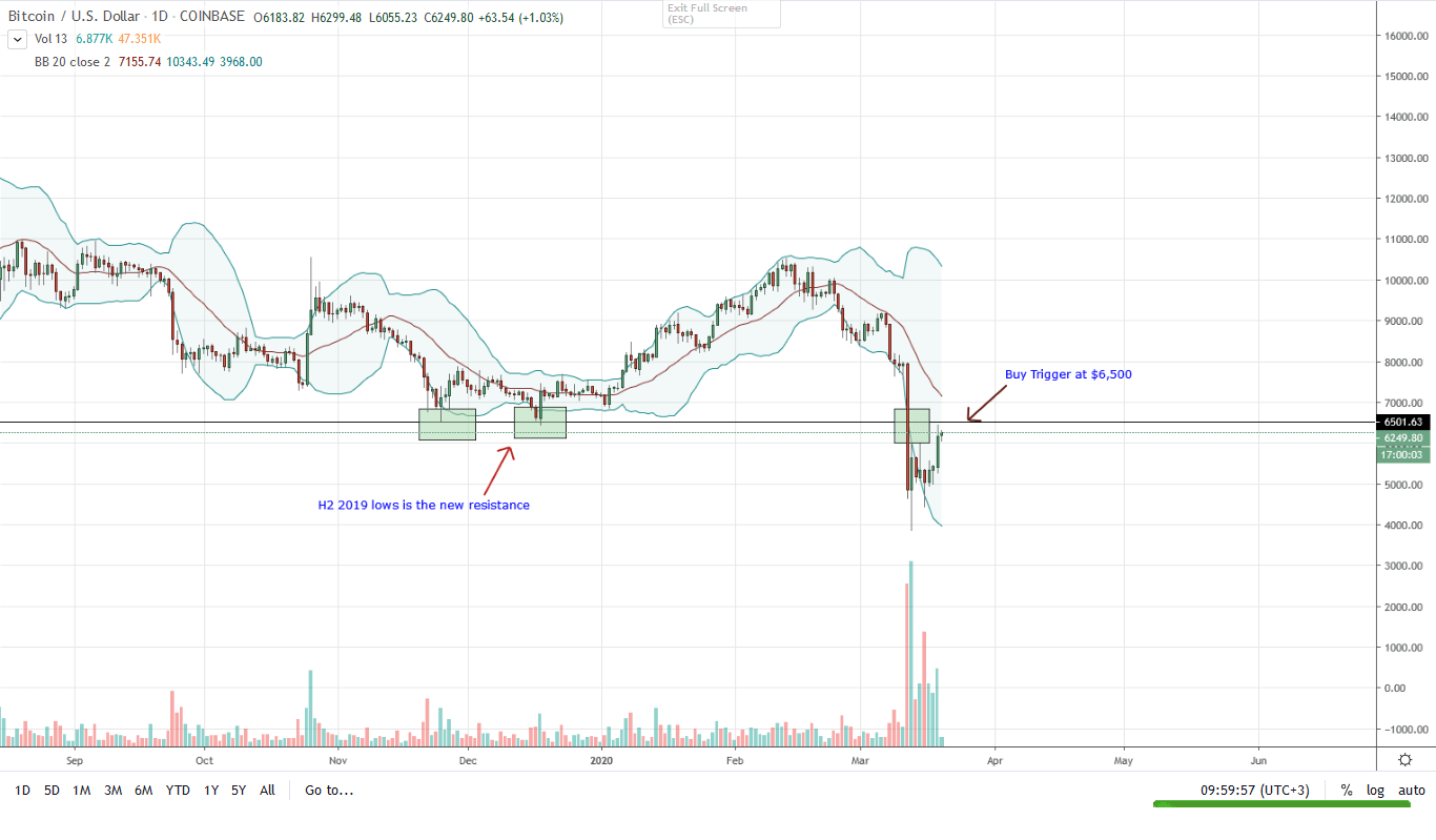 Bitcoin Daily Chart for Mar 20