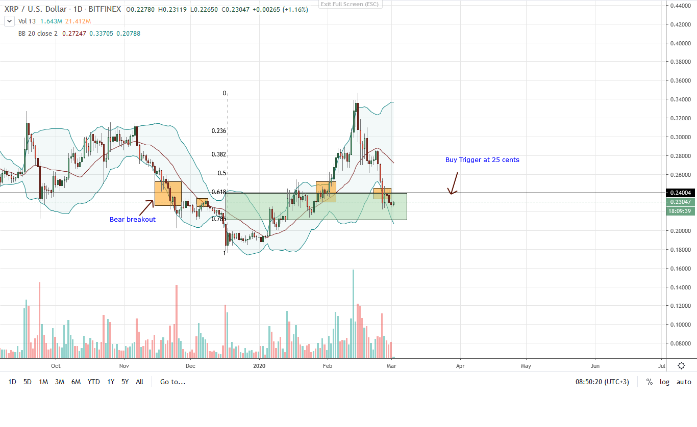 Ripple Daily Chart for Mar 2