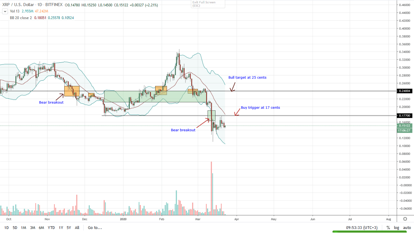 Ripple Daily Chart for Mar 23