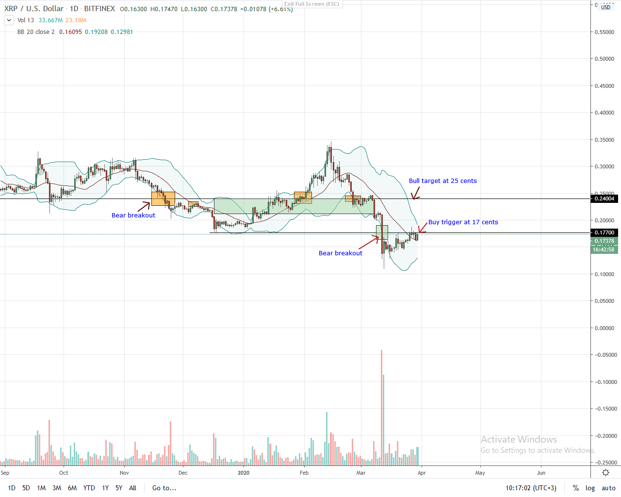 Ripple Daily Chart for Mar 30