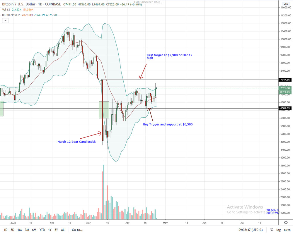 BTC Bitcoin price analysis