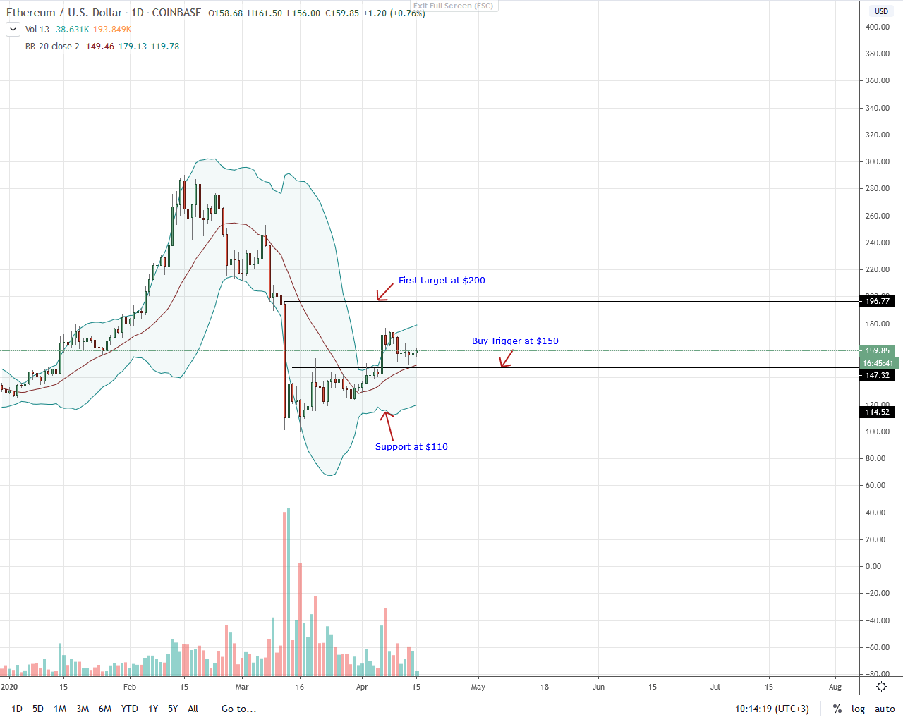 Ethereum Daily Chart for Apr 15